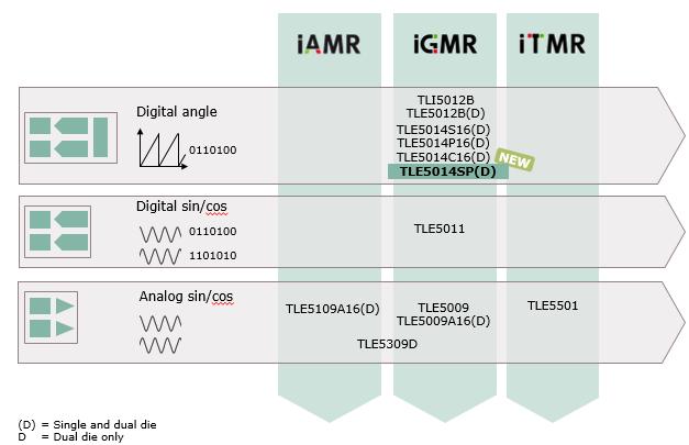 电动助力转向器论+�_新品推荐:符合功能安全最高等级的XENSIV™-TLE5014角度传感器